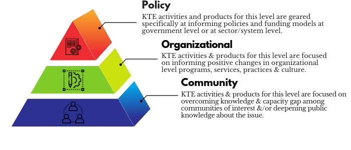 Policy, Organizational, Community
