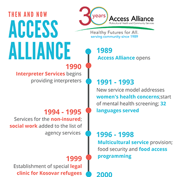 Link to Access Alliance Then and Now